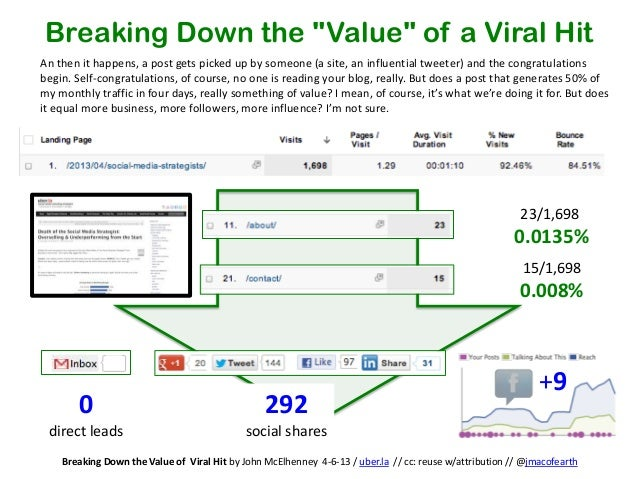 """Breaking Down the """"Value"""" of a Viral HitAn then it happens, a post gets picked up by someone (a site, an influential tweet..."""