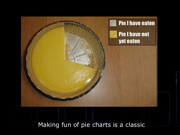 Making fun of pie charts is a classic