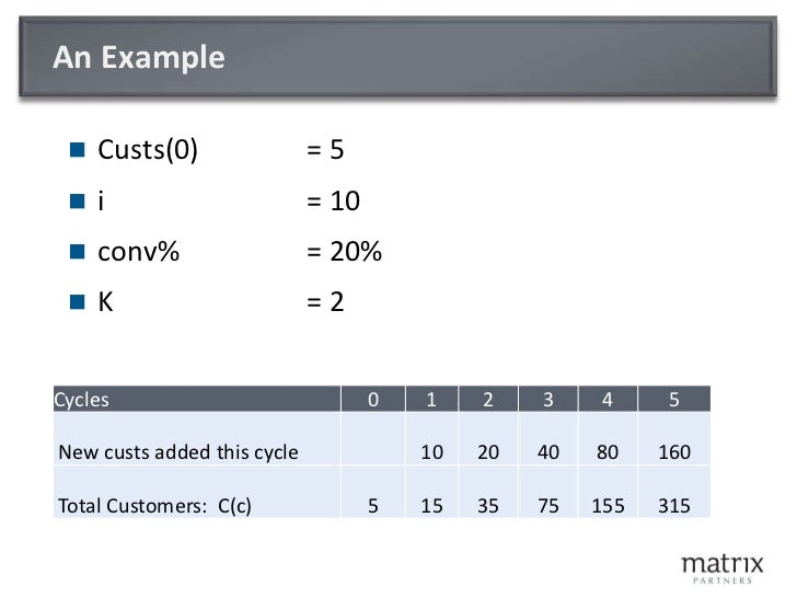 An Example<br />Custs(0)= 5<br />i = 10<br />conv% = 20%<br />K= 2<br />