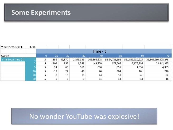 Some Experiments<br />Time - t<br />No wonder YouTube was explosive!<br />