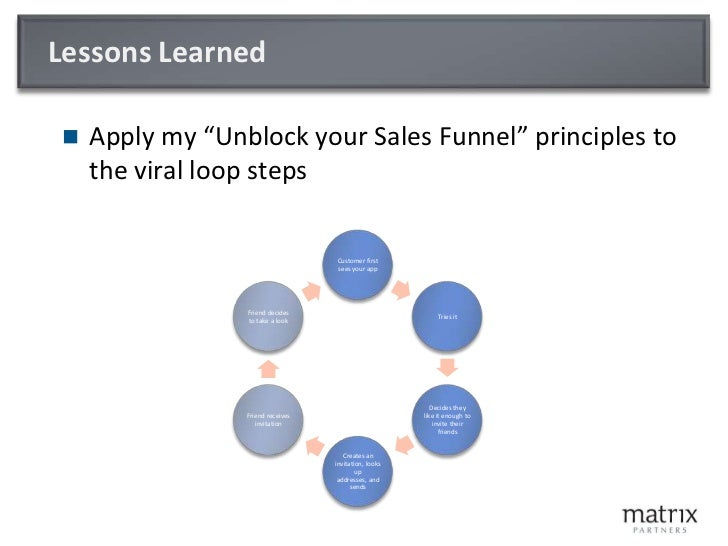 "Lessons Learned<br />Apply my ""Unblock your Sales Funnel"" principles to the viral loop steps<br />"