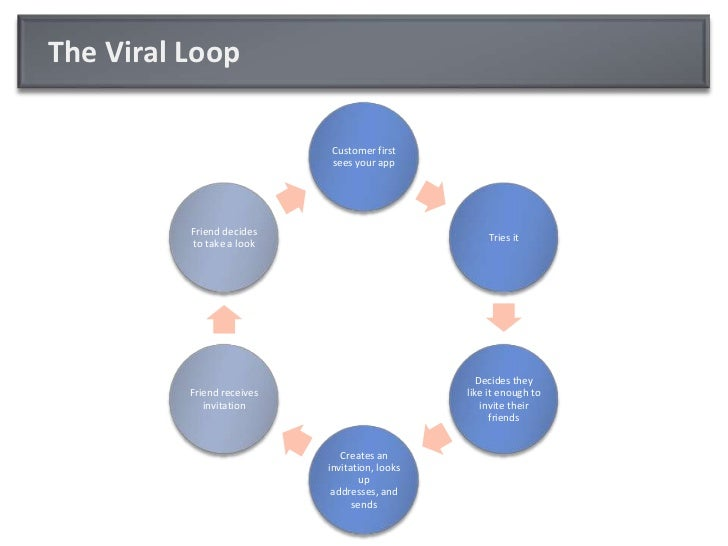 The Viral Loop<br />