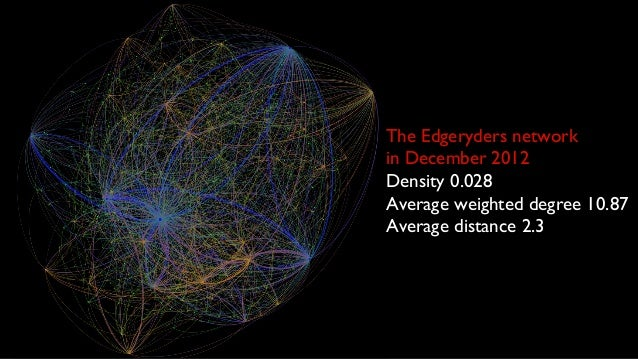 The Edgeryders networkin December 2012Density 0.028Average weighted degree 10.87Average distance 2.3