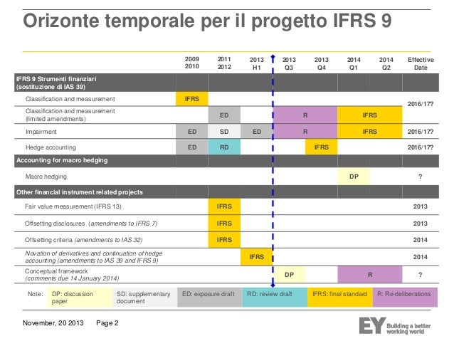 ifrs 13 and ifrs 9 In an objective paragraph consistent with the aim of international financial reporting standards ifrs 3's bc, ifrs 9's ig, ifric 13's ifrs 15 versus ias 18.