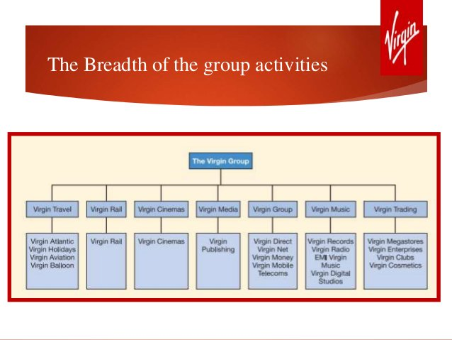 The Breadth of the group activities