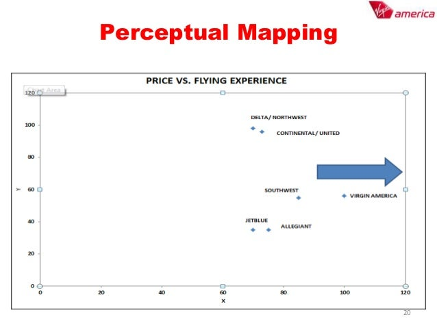 swot analysis of virgin money The decision by virgin atlantic airways (va) to close its fledgling uk  values  such as value for money, quality, fun and individuality, virgin atlantic has  see  related report: unit cost analysis of emirates, iag & virgin about.