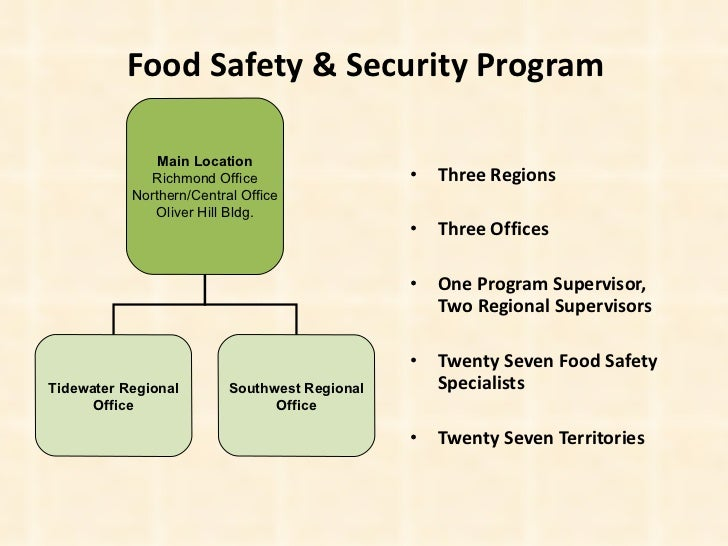 Virginia food safety security program for Application plan cuisine