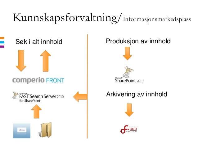 Kunnskapsforvaltning/InformasjonsmarkedsplassSøk i alt innholdArkivering av innholdProduksjon av innhold