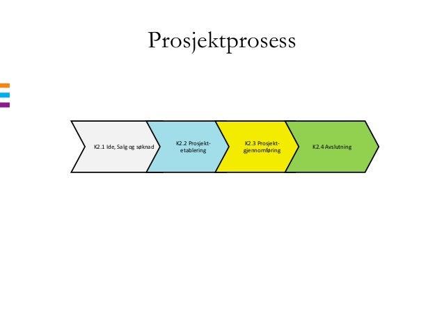 ProsjektprosessK2.1 Ide, Salg og søknadK2.2 Prosjekt-etableringK2.3 Prosjekt-gjennomføringK2.4 Avslutning