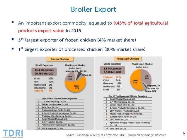 Broiler Industry Development in Thailand