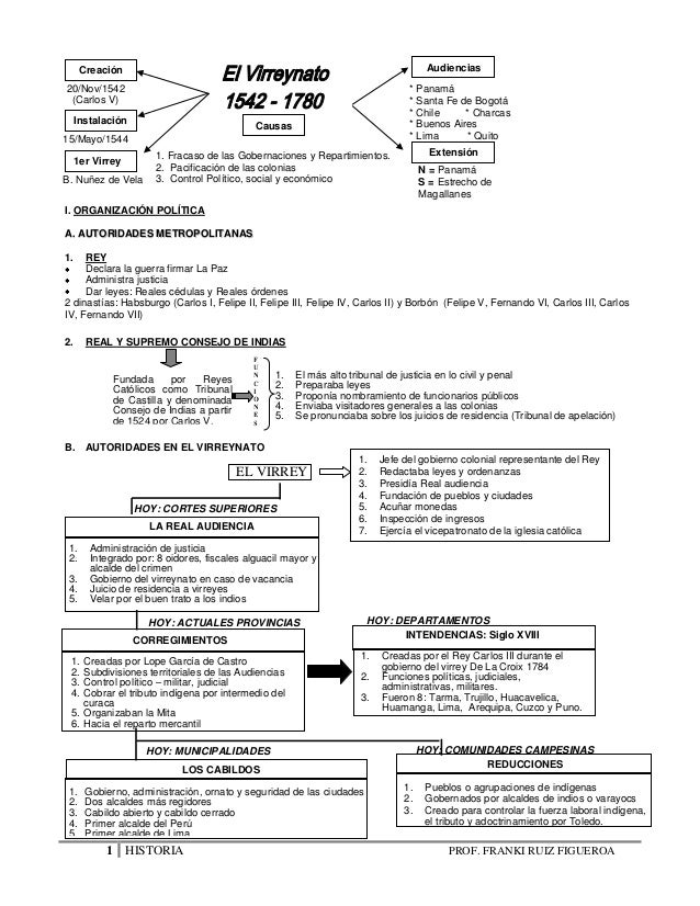 1 HISTORIA PROF. FRANKI RUIZ FIGUEROA I. ORGANIZACIÓN POLÍTICA AA.. AAUUTTOORRIIDDAADDEESS MMEETTRROOPPOOLLIITTAANNAASS 1....