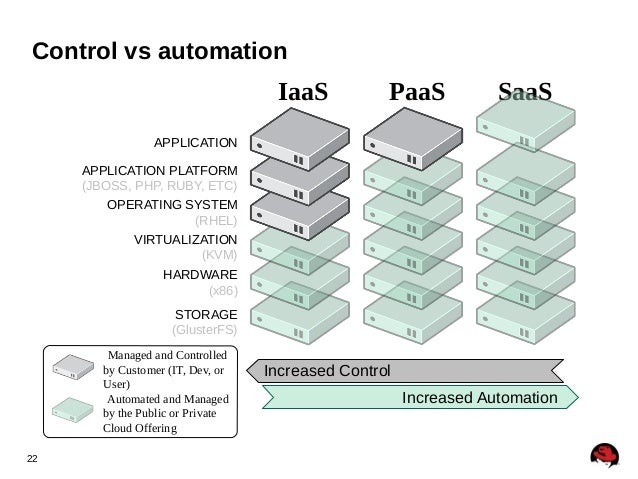 A complete Open Source cloud: Storage, Virt, IaaS, PaaS