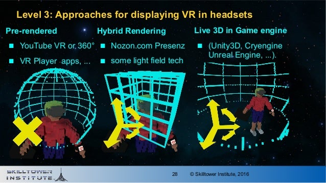 © Skilltower Institute, 201628 Level 3: Approaches for displaying VR in headsets Hybrid Rendering  Nozon.com Presenz  so...