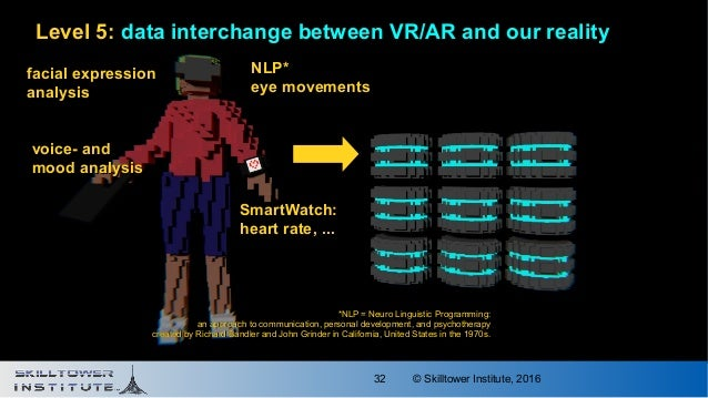 © Skilltower Institute, 201632 Level 5: data interchange between VR/AR and our reality SmartWatch:SmartWatch: heart rate, ...