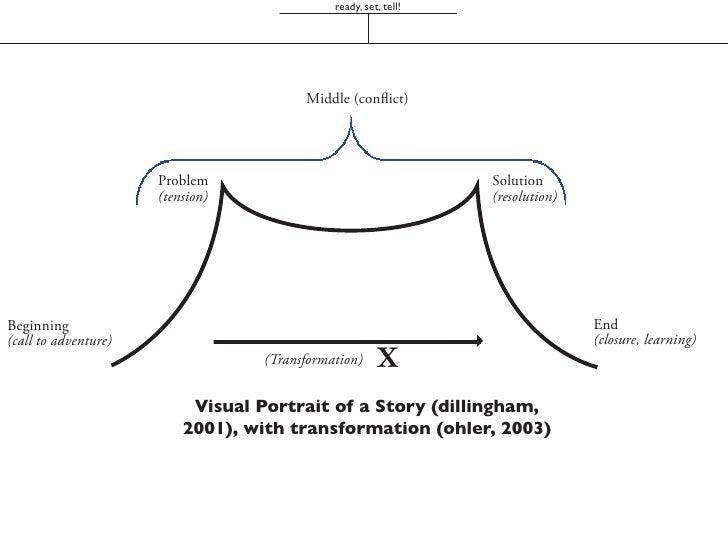 ready, set, tell!                                         4                           X  Visual Portrait of a Story (dilli...