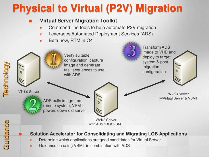 Virtual Server 2004 Overview