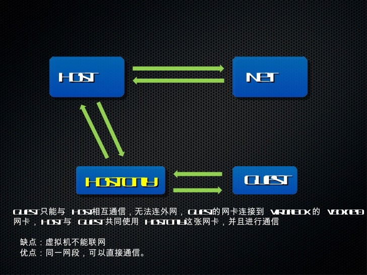 Net Host Guest Host-Only Guest  只能与  Host 相互通信,无法连外网, Guest 的网卡连接到  VirtualBox  的  vboxnet0  网卡, Host  与  Guest  共同使用  Hos...