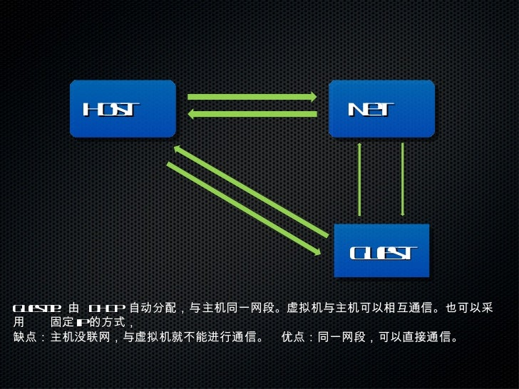 Net Host Guest Guest IP:  由  DHCP  自动分配,与主机同一网段。虚拟机与主机可以相互通信。也可以采用 固定 ip 的方式, 缺点:主机没联网,与虚拟机就不能进行通信。优点:同一网段,可以直接通信。