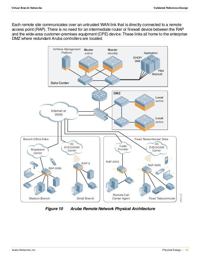 Virtual Branch Networks