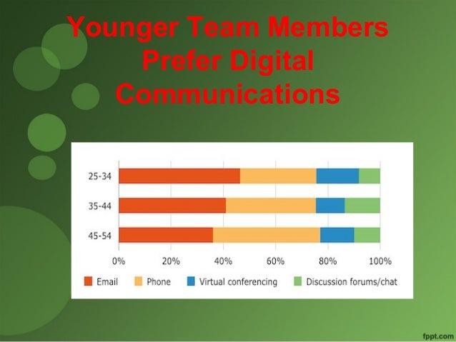 Younger Team Members  Prefer Digital  Communications