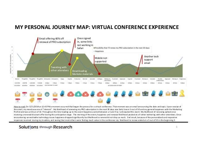 6/13/2014DAYOFEVENT MYPERSONALJOURNEYMAP:VIRTUALCONFERENCEEXPERIENCE 1 Emailoffering40%off renewalofPROsub...