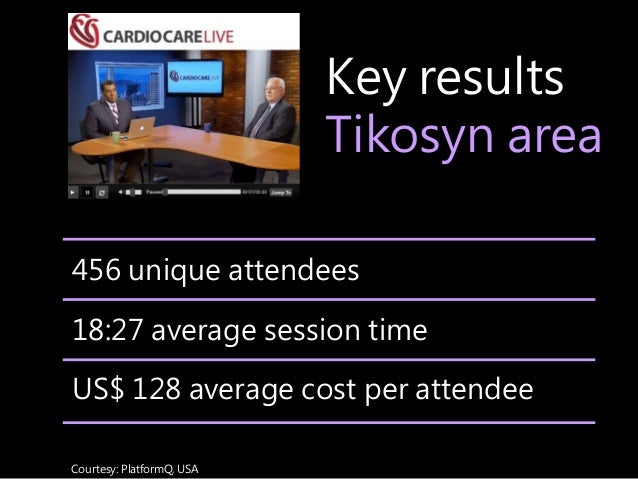 Key results Tikosyn area Courtesy: PlatformQ, USA 456 unique attendees 18:27 average session time US$ 128 average cost per...