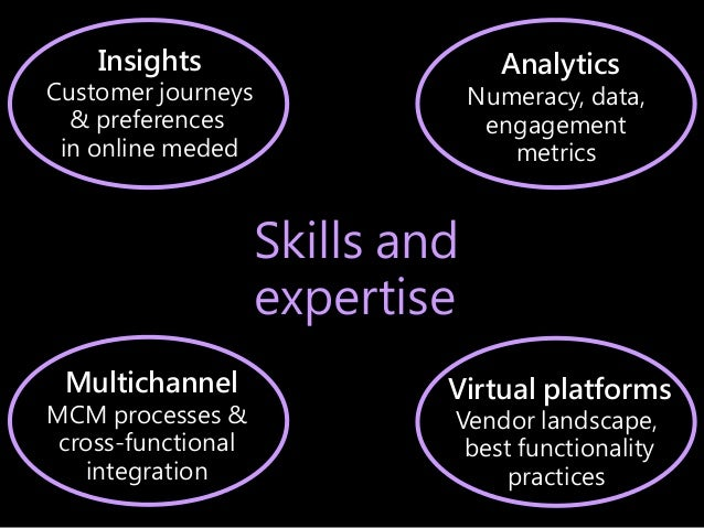 Skills Skills and expertise Analytics Numeracy, data, engagement metrics Insights Customer journeys & preferences in onlin...