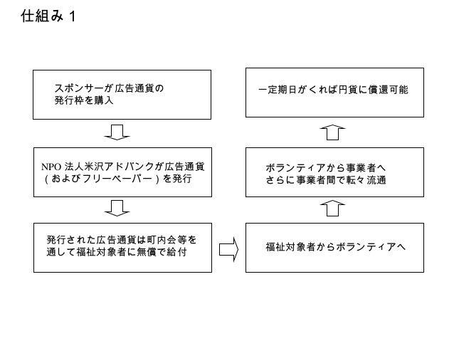 福祉給付券型広告付地域通貨『ヨーネ』 システム概要書 Slide 3