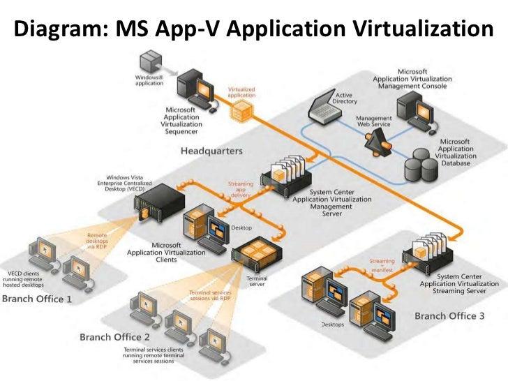 VDI and Application Virtualization