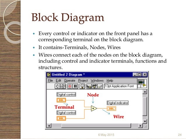 Block Diagram And Architecture Of Virtual Instrumentation Ppt