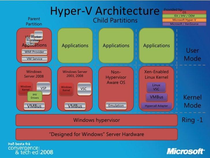 Server virtualization diagram bing images for Hyper v architecture diagram