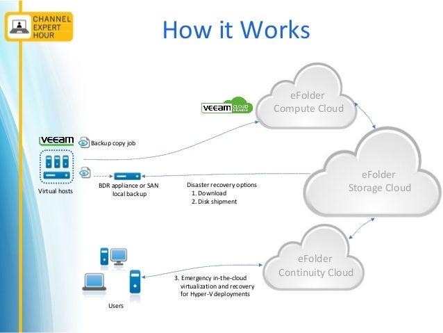 eFolder Partner Chat Webinar – Virtualization, Backup, and