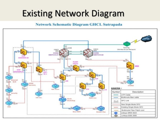Virtualization network connectivity 20 existing network diagram publicscrutiny Choice Image