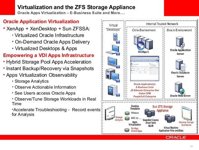 Zfs storage pool dandk organizer for Zfs pool design