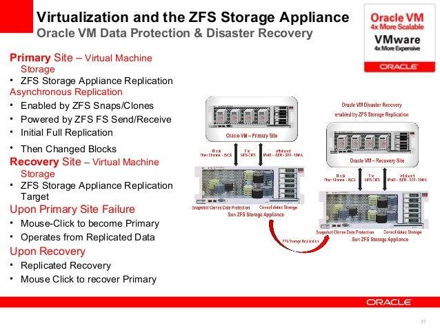 Zfs storage zs7-2 | oracle.