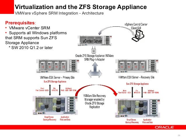 Virtualization Solutions And Cloud Computing Sun Zfs Storage Appliance - Zfs architecture