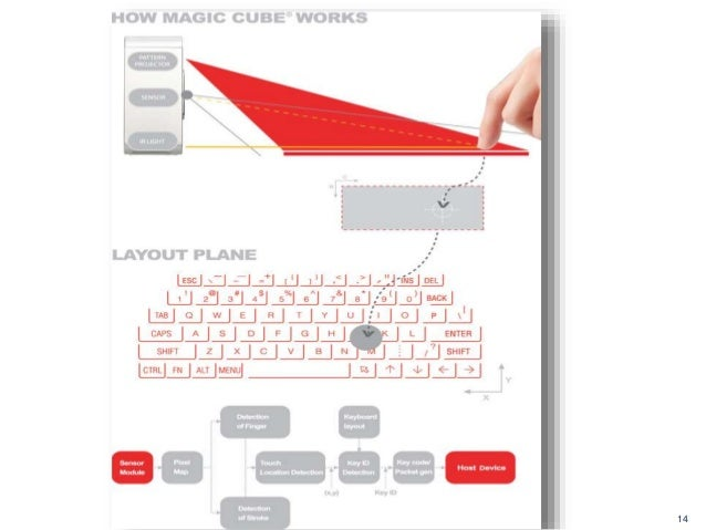 Virtual keyboard system architecture system architecture 13 14 ccuart Gallery