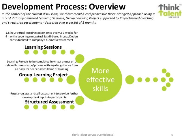Think Talent Services Confidential 6 Development Process: Overview More effective skills Learning Sessions Group Learning ...