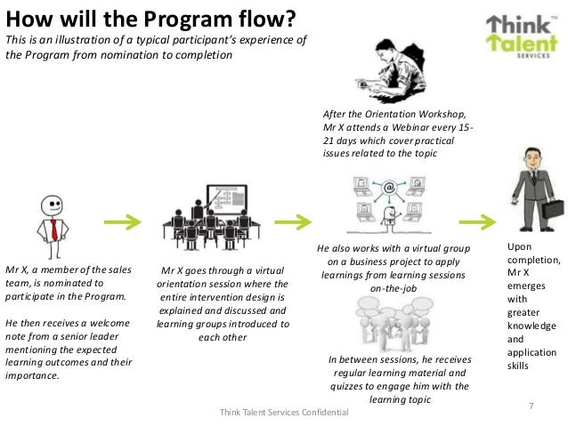7 How will the Program flow? Mr X, a member of the sales team, is nominated to participate in the Program. He then receive...