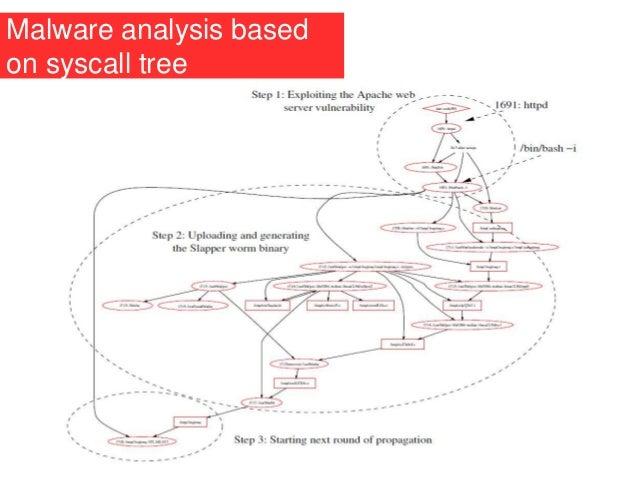 Malware analysis based on syscall tree