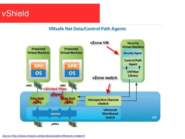 vShield Source: http://www.vmware.com/products/vsphere/features-endpoint