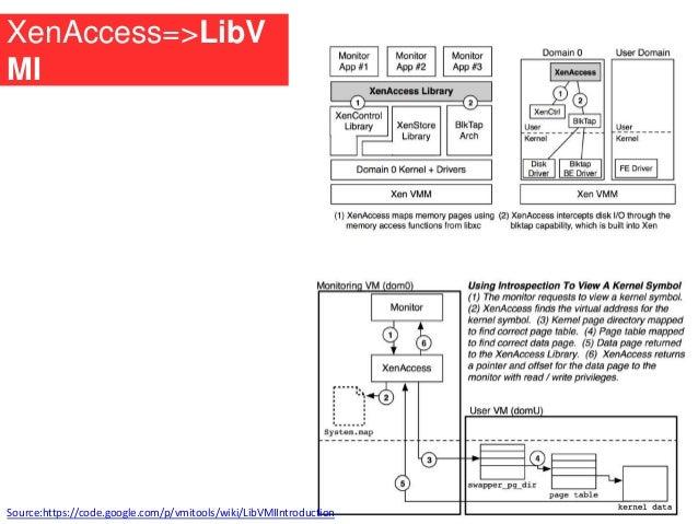 XenAccess=>LibV MI Source:https://code.google.com/p/vmitools/wiki/LibVMIIntroduction