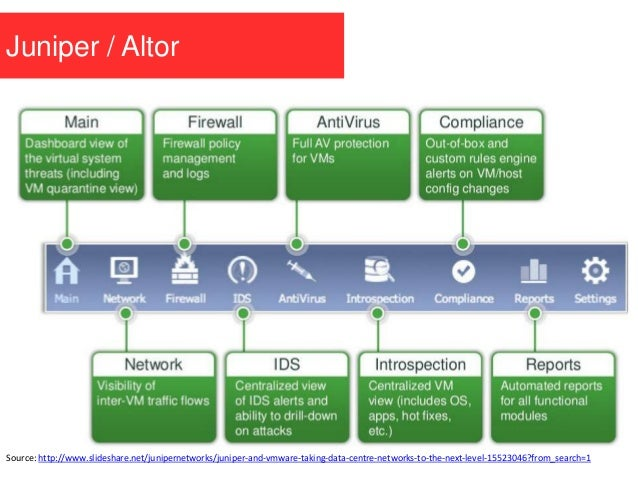 Juniper / Altor Source: http://www.slideshare.net/junipernetworks/juniper-and-vmware-taking-data-centre-networks-to-the-ne...