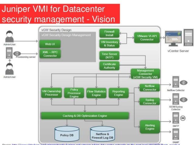 Juniper VMI for Datacenter security management - Vision