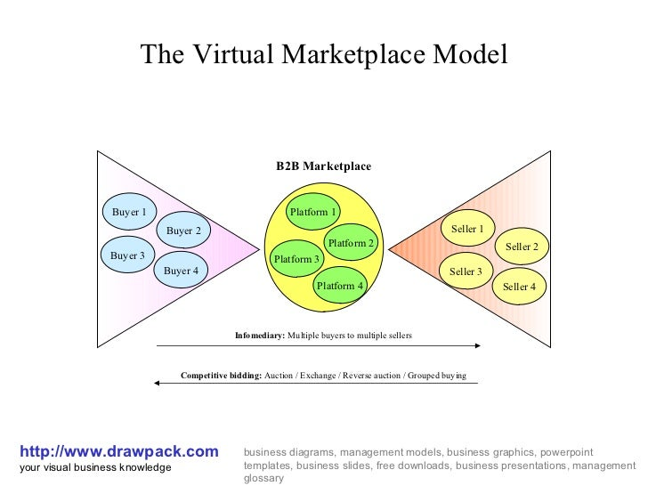 Technology Management Image: Virtual Marketplace Business Model