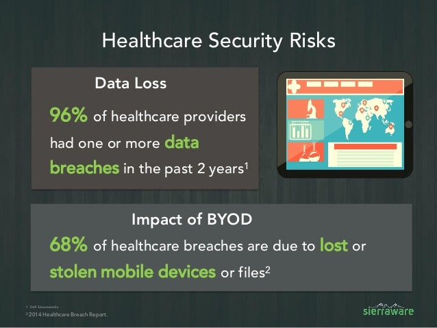 Roadmap to Healthcare HIPAA Compliance and Mobile Security for BYOD Slide 3