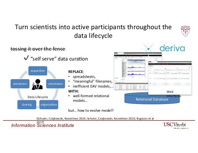 Information Sciences Institute Relational Database Turn scientists into active participants throughout the data lifecycle ...