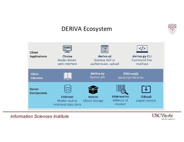 Information Sciences Institute DERIVA Ecosystem