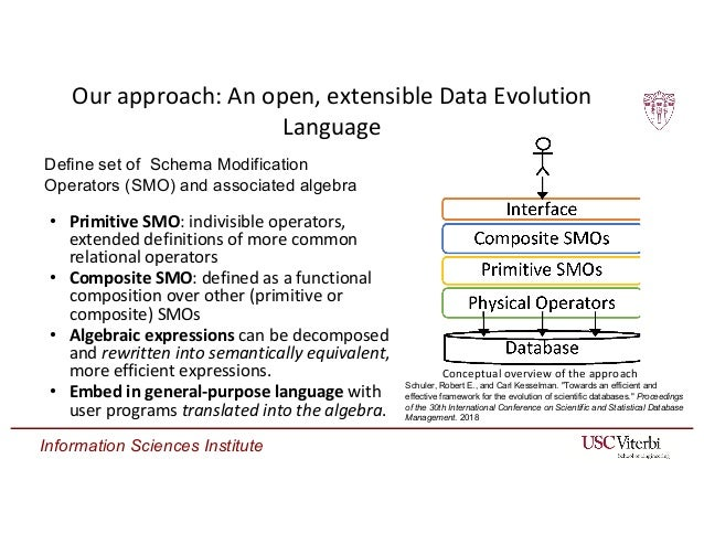 Information Sciences Institute Our approach: An open, extensible Data Evolution Language • Primitive SMO: indivisible oper...