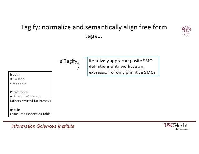 Information Sciences Institute Tagify: normalize and semantically align free form tags… d Tagifya r ↦ d Aligna (Atomizea r...